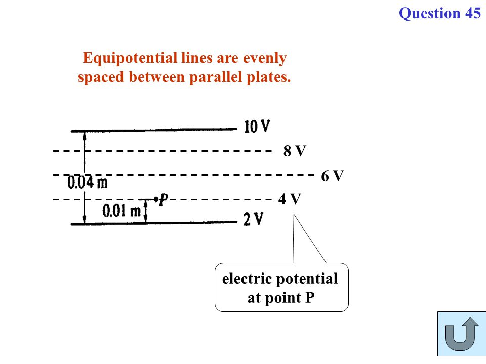 Equipotential lines are evenly spaced between parallel plates.