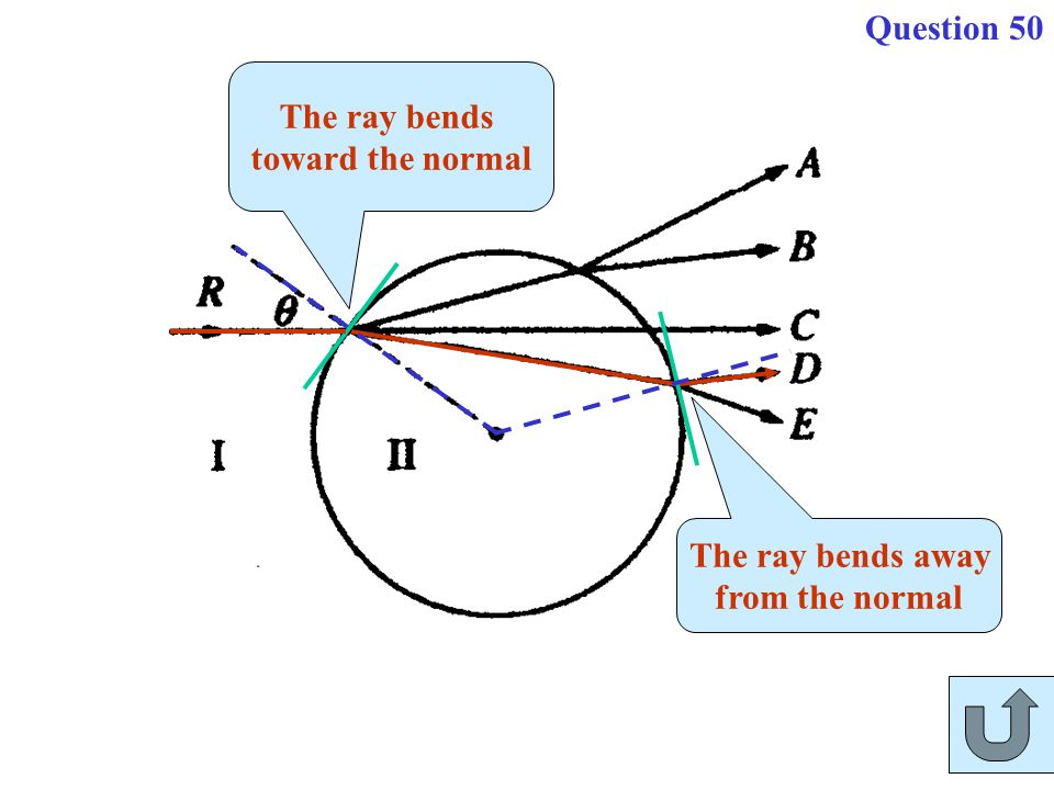 Question 50 The ray bends toward the normal The ray bends away from the normal