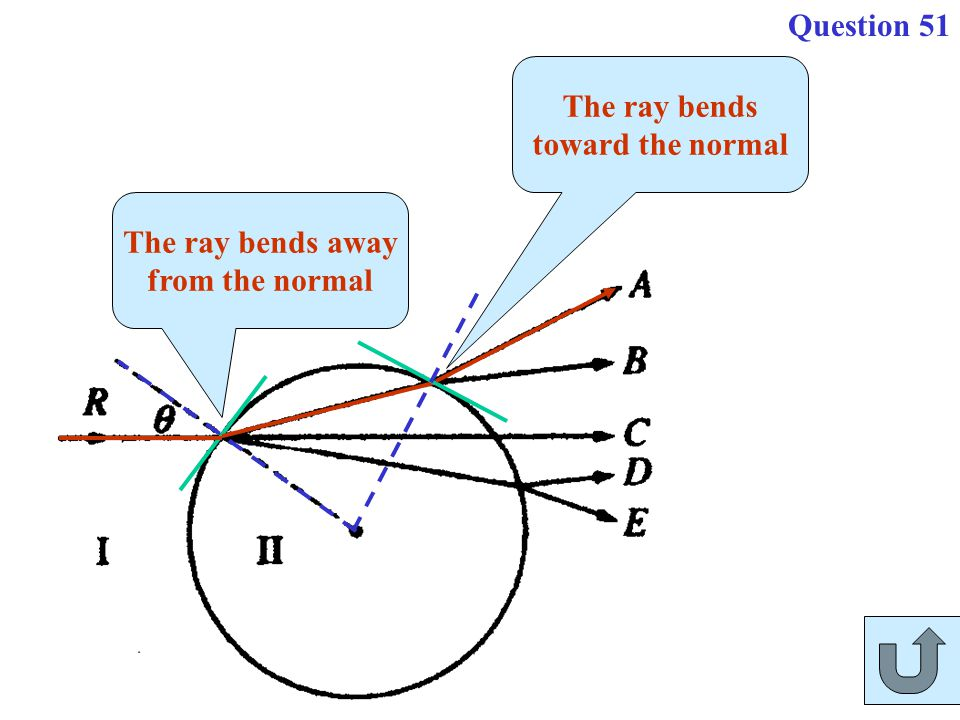 Question 51 The ray bends toward the normal The ray bends away from the normal