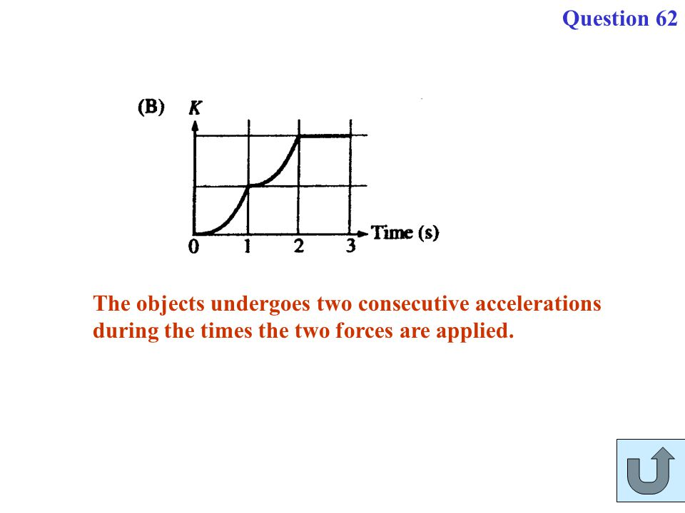 Question 62 The objects undergoes two consecutive accelerations.