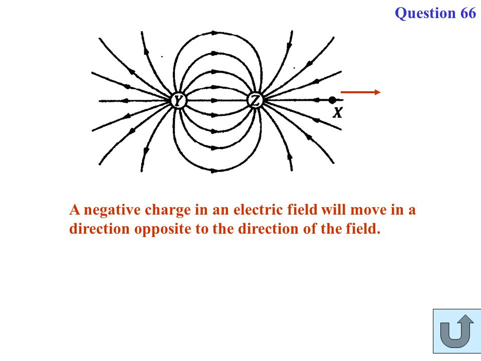 Question 66 A negative charge in an electric field will move in a direction opposite to the direction of the field.