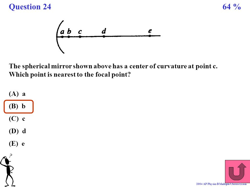 Question 24 64 % The spherical mirror shown above has a center of curvature at point c. Which point is nearest to the focal point