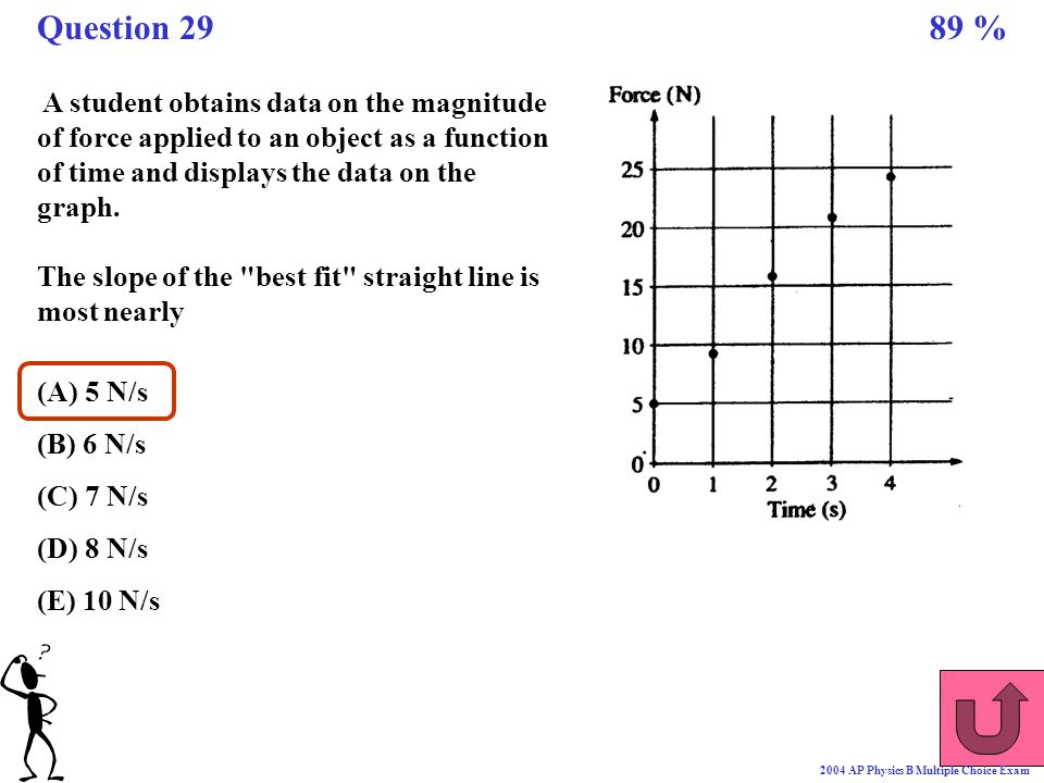 Question 29 89 % A student obtains data on the magnitude of force applied to an object as a function of time and displays the data on the graph.