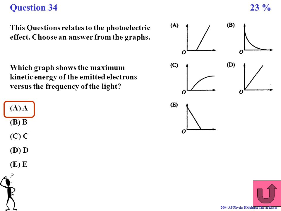 Question 34 23 % This Questions relates to the photoelectric effect. Choose an answer from the graphs.