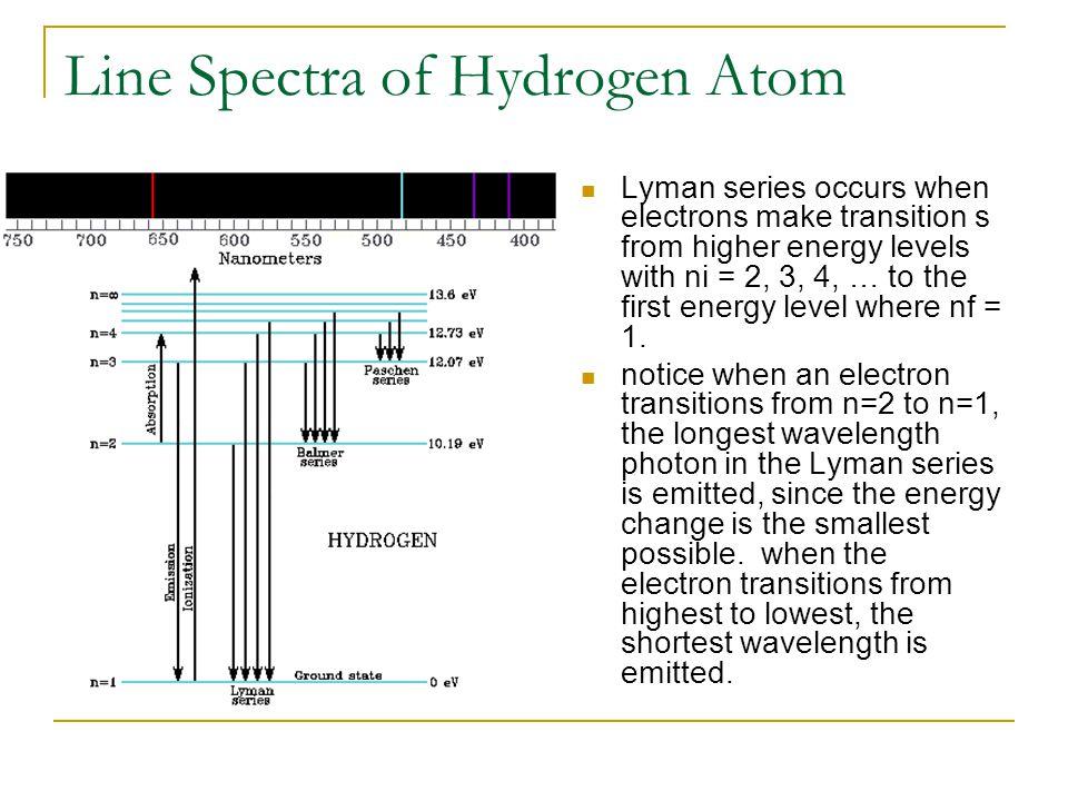 Line Spectra of Hydrogen Atom