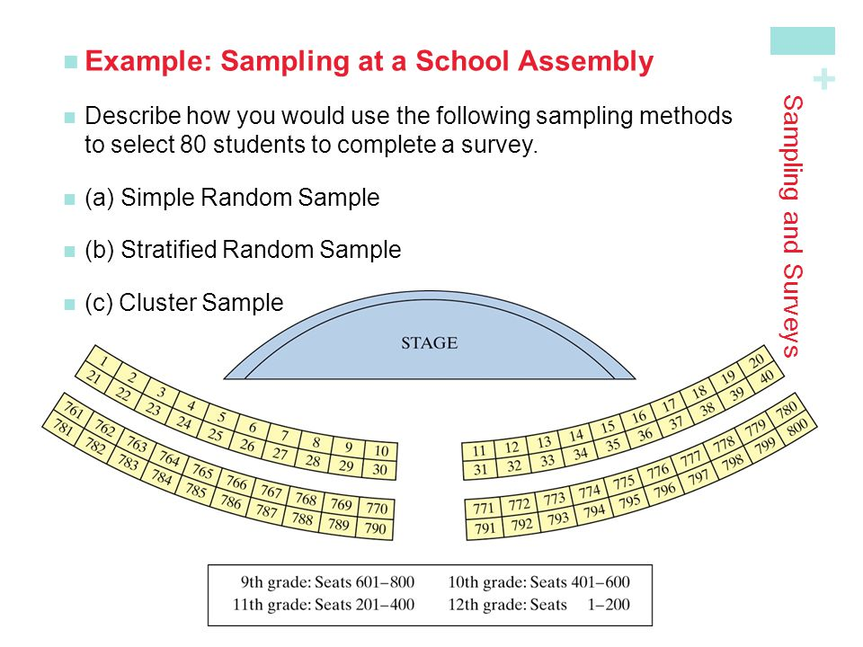 Example: Sampling at a School Assembly