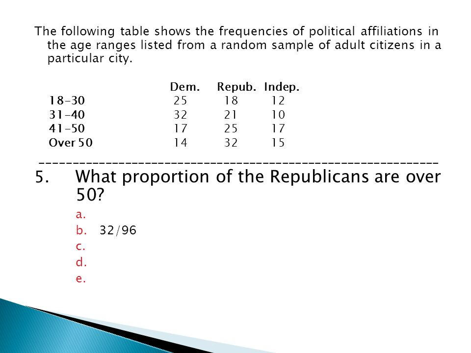 5. What proportion of the Republicans are over 50