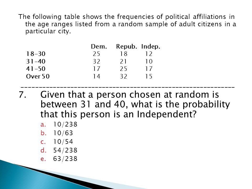 The following table shows the frequencies of political affiliations in the age ranges listed from a random sample of adult citizens in a particular city.
