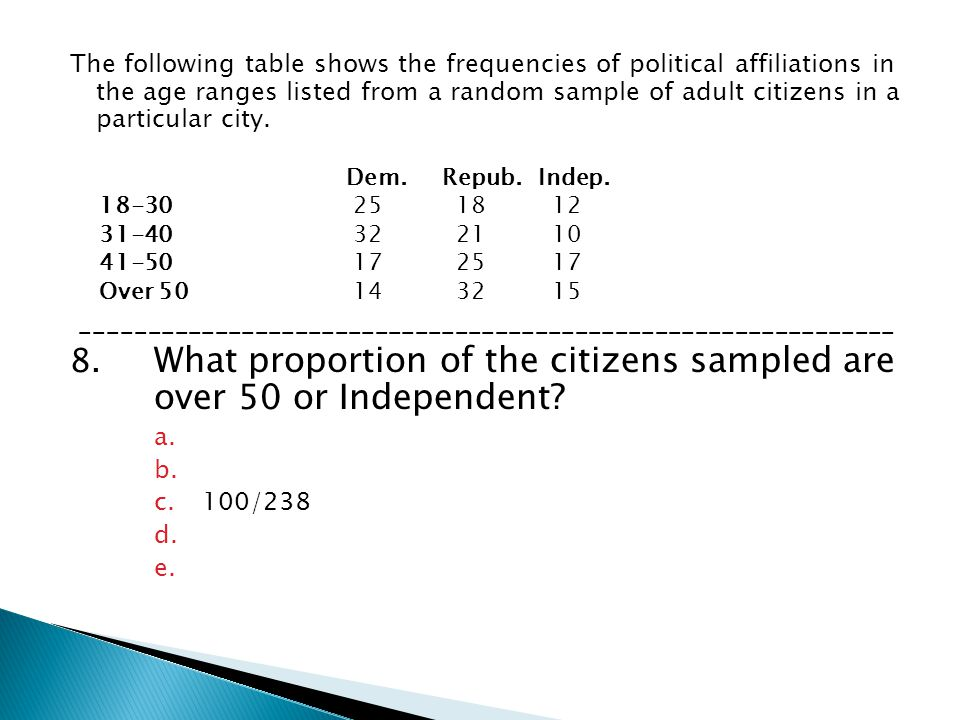 8. What proportion of the citizens sampled are over 50 or Independent