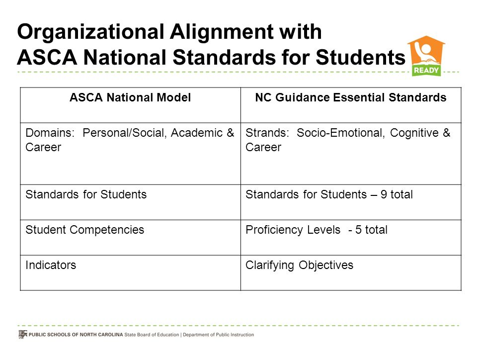 Organizational Alignment with ASCA National Standards for Students