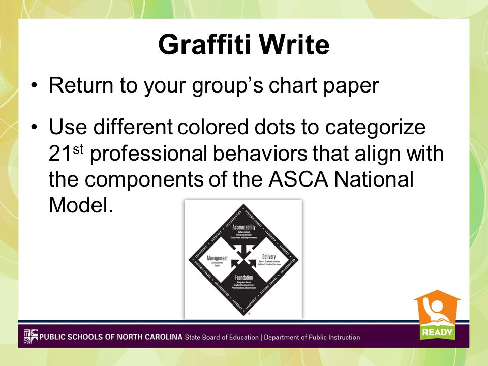 Graffiti Write Return to your group's chart paper