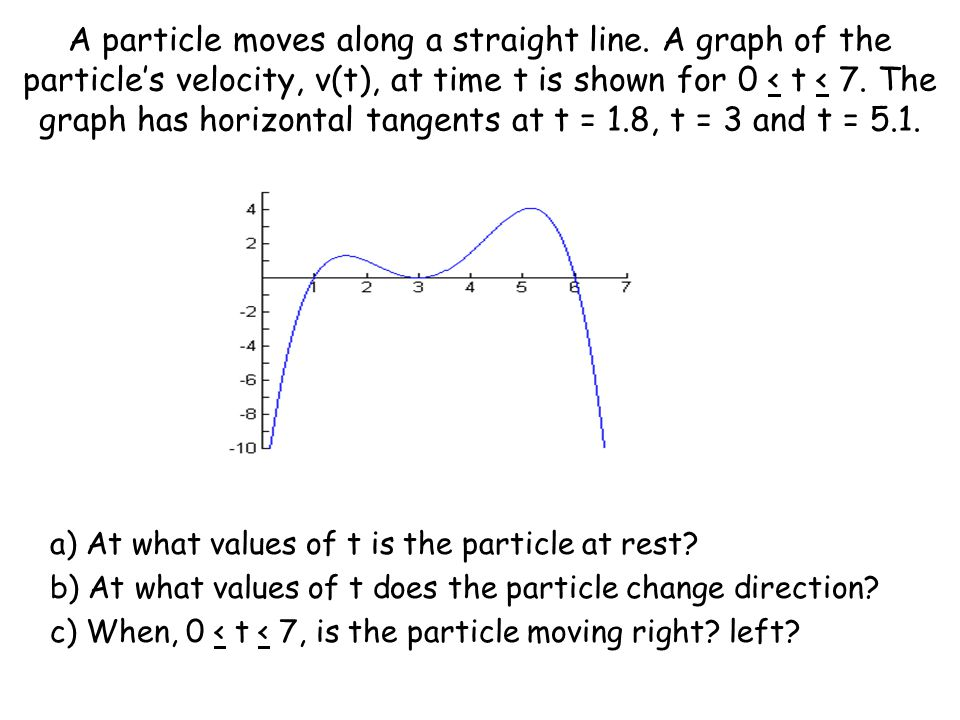 A particle moves along a straight line