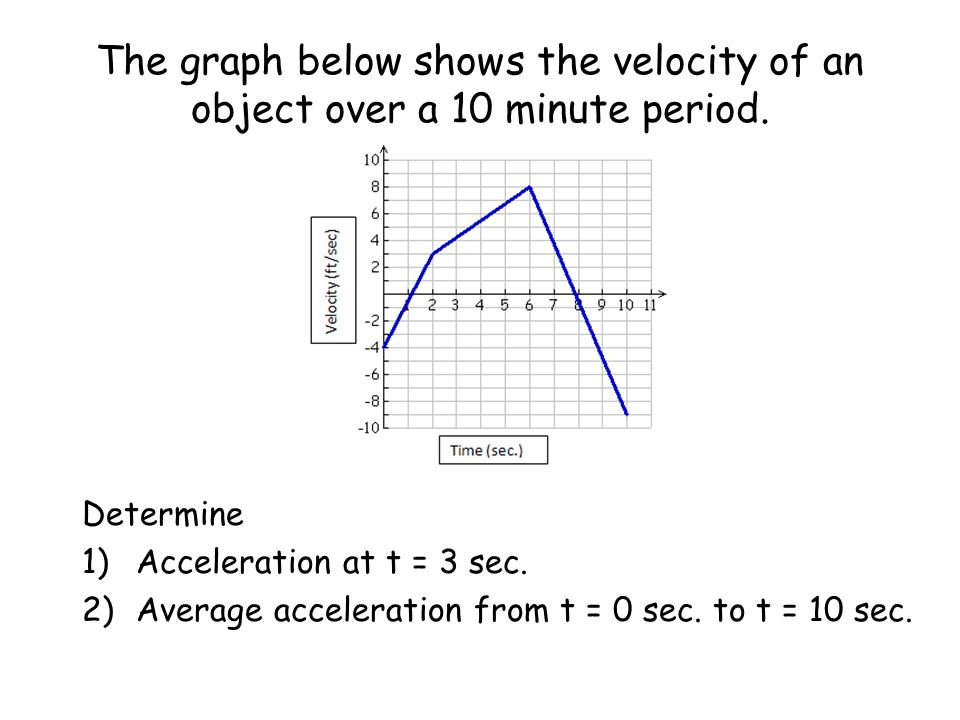 The graph below shows the velocity of an object over a 10 minute period.