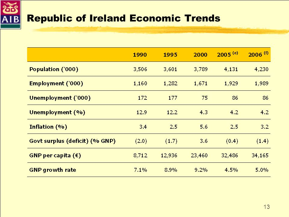 Republic of Ireland Economic Trends