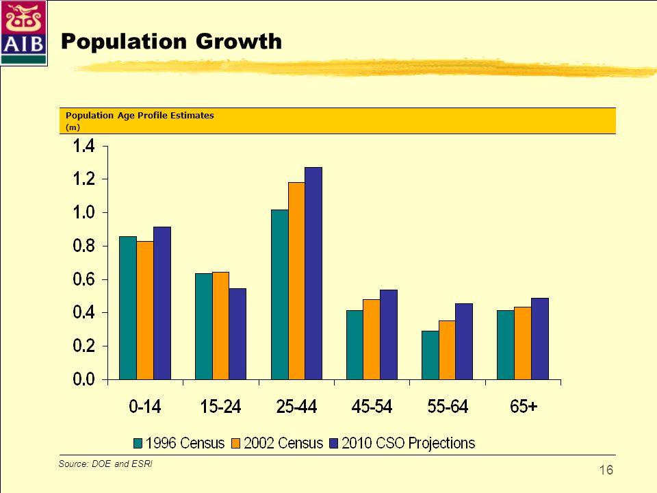 Population Growth Population Age Profile Estimates
