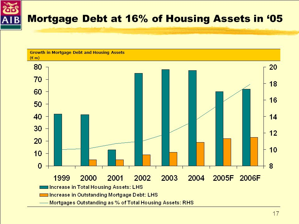 Mortgage Debt at 16% of Housing Assets in '05