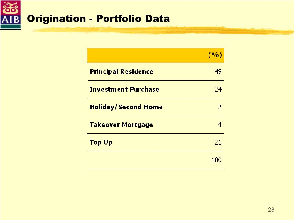 Origination - Portfolio Data