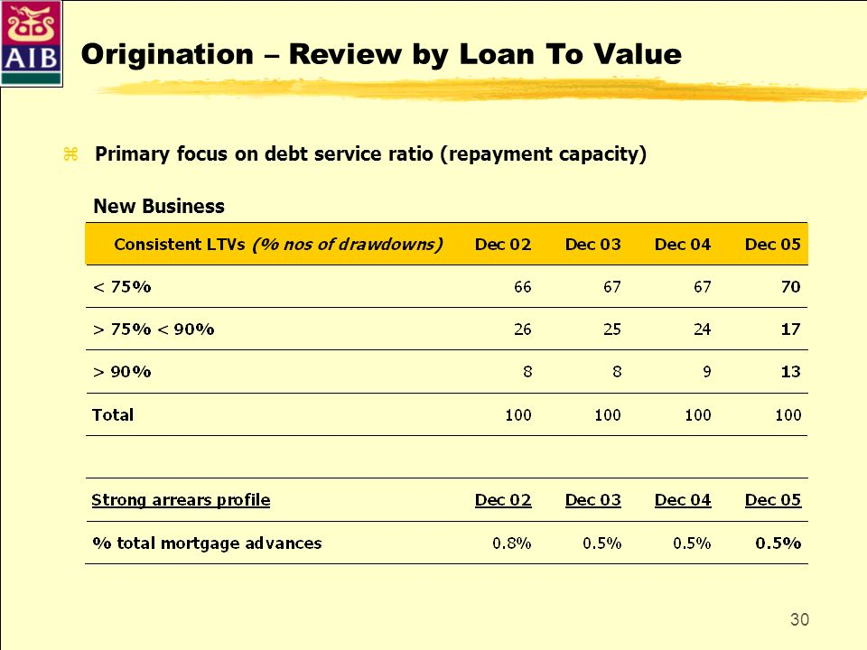 Origination – Review by Loan To Value
