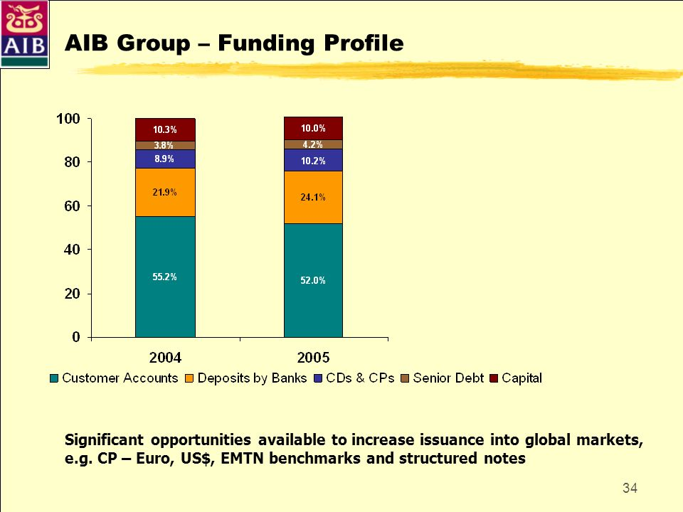 AIB Group – Funding Profile