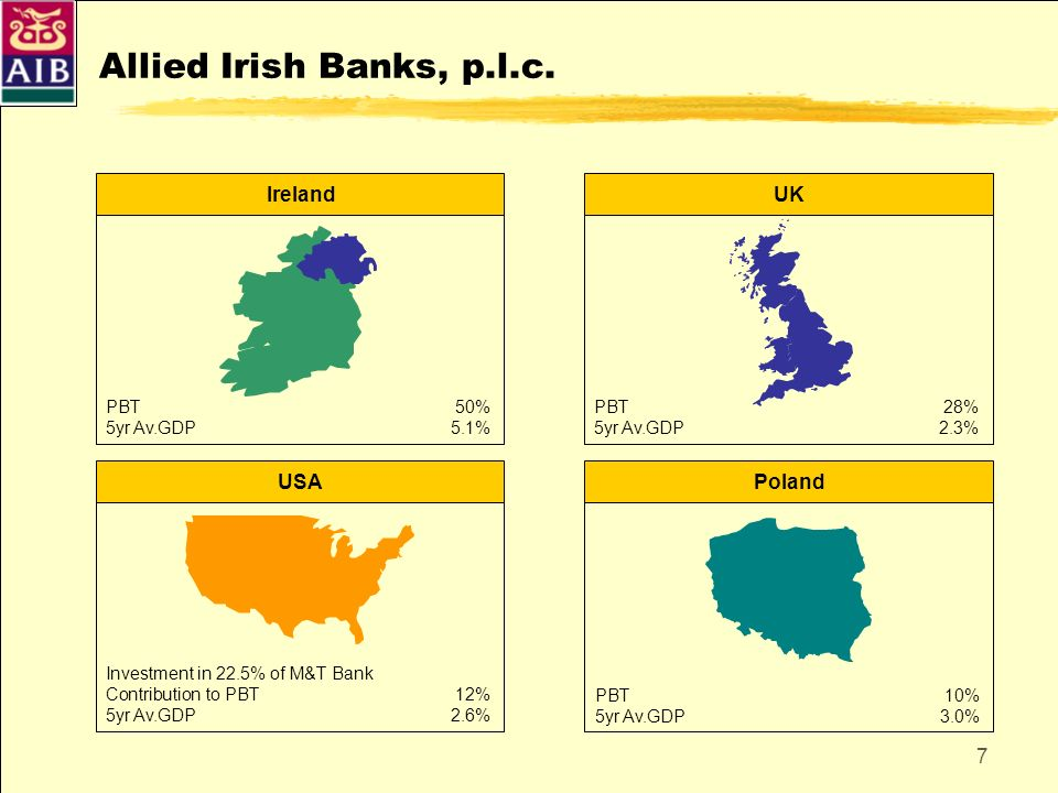 Allied Irish Banks, p.l.c. Ireland UK USA Poland PBT 50%