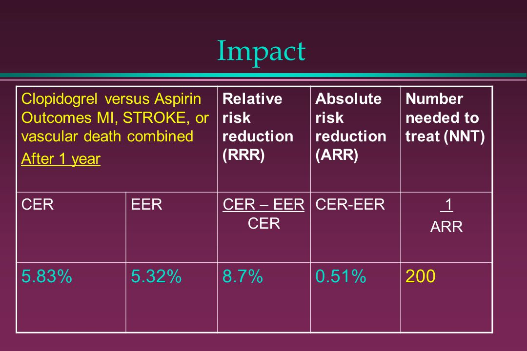Impact Clopidogrel versus Aspirin Outcomes MI, STROKE, or vascular death combined. After 1 year. Relative risk reduction (RRR)