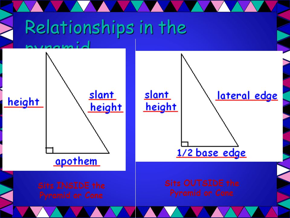 Relationships in the pyramid…