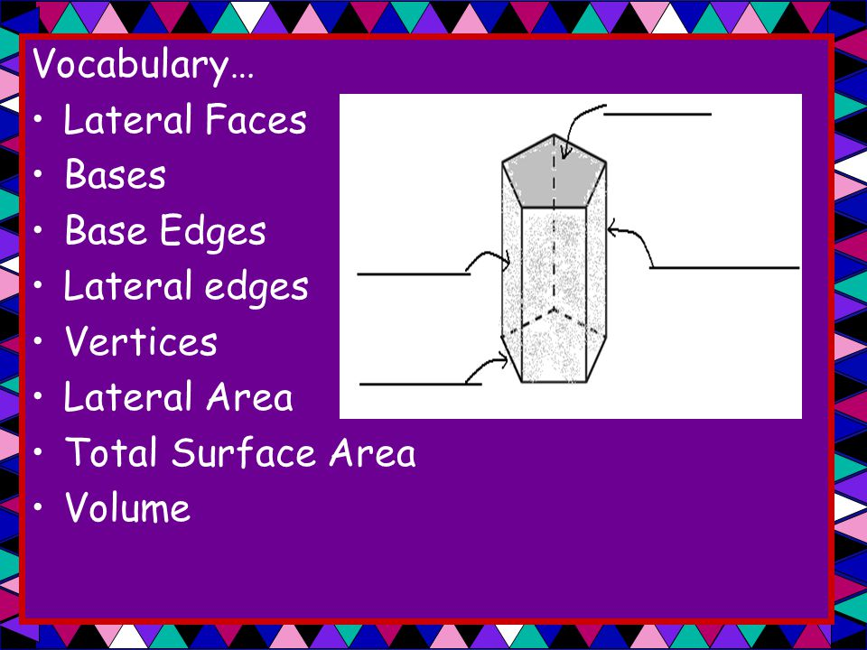 Vocabulary… Lateral Faces. Bases. Base Edges. Lateral edges. Vertices. Lateral Area. Total Surface Area.