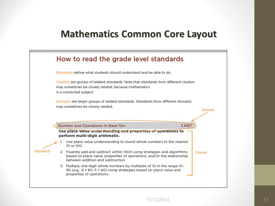 Mathematics Common Core Layout
