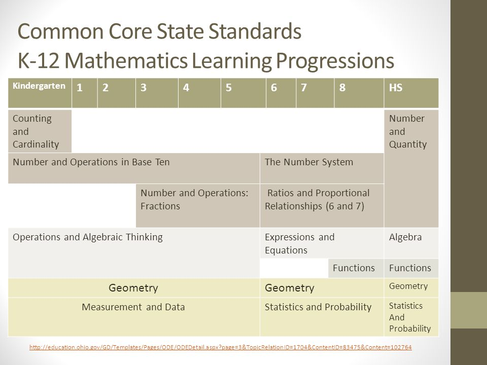 Common Core State Standards K-12 Mathematics Learning Progressions