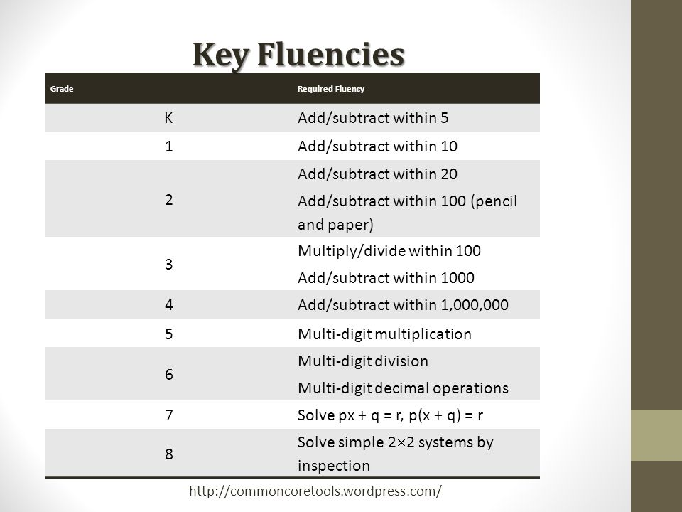 Key Fluencies K Add/subtract within 5 1 Add/subtract within 10 2