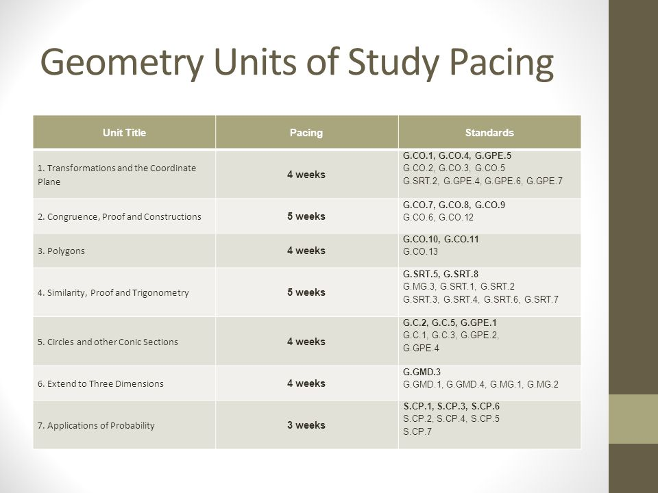 Geometry Units of Study Pacing