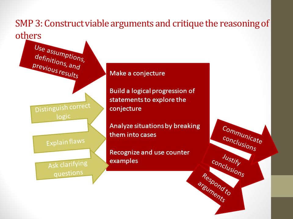 SMP 3: Construct viable arguments and critique the reasoning of others