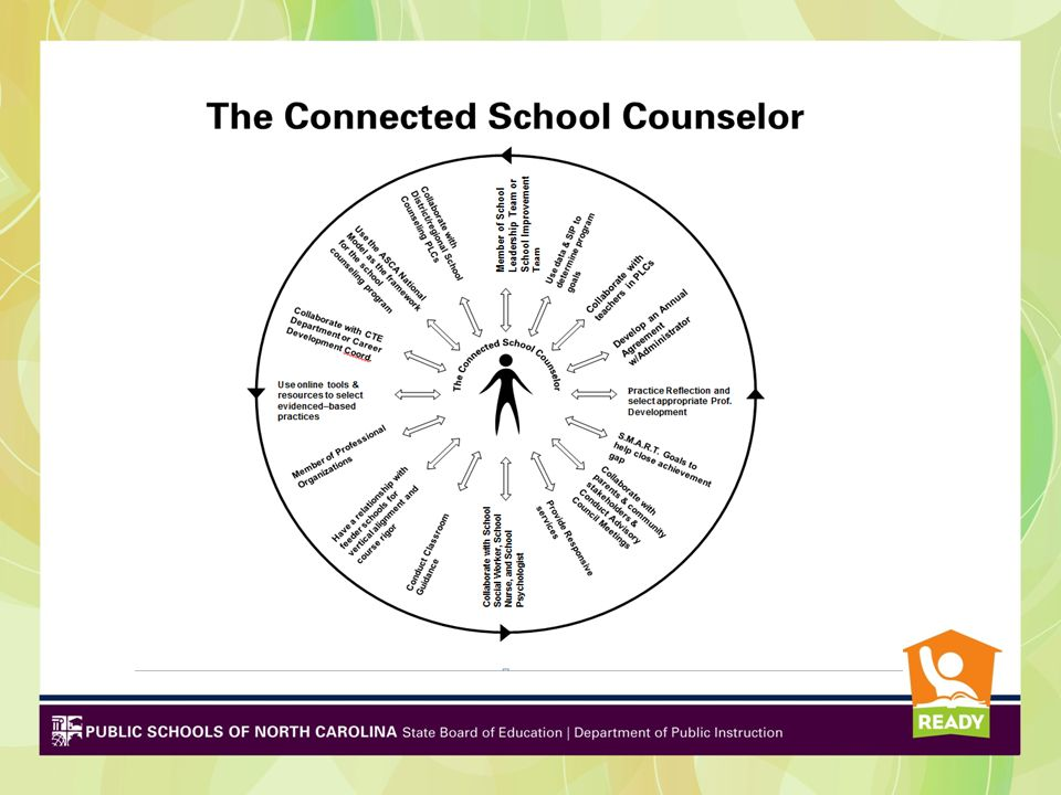 This graphic indicates some of the duties and roles the 21st Century school counselor might have in a school