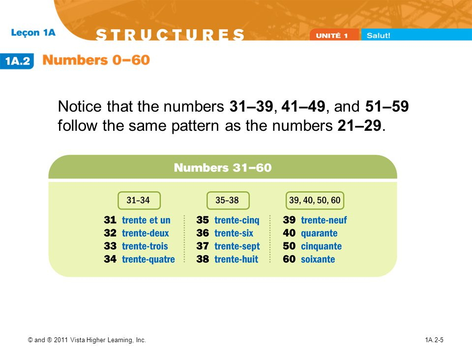 Notice that the numbers 31–39, 41–49, and 51–59 follow the same pattern as the numbers 21–29.