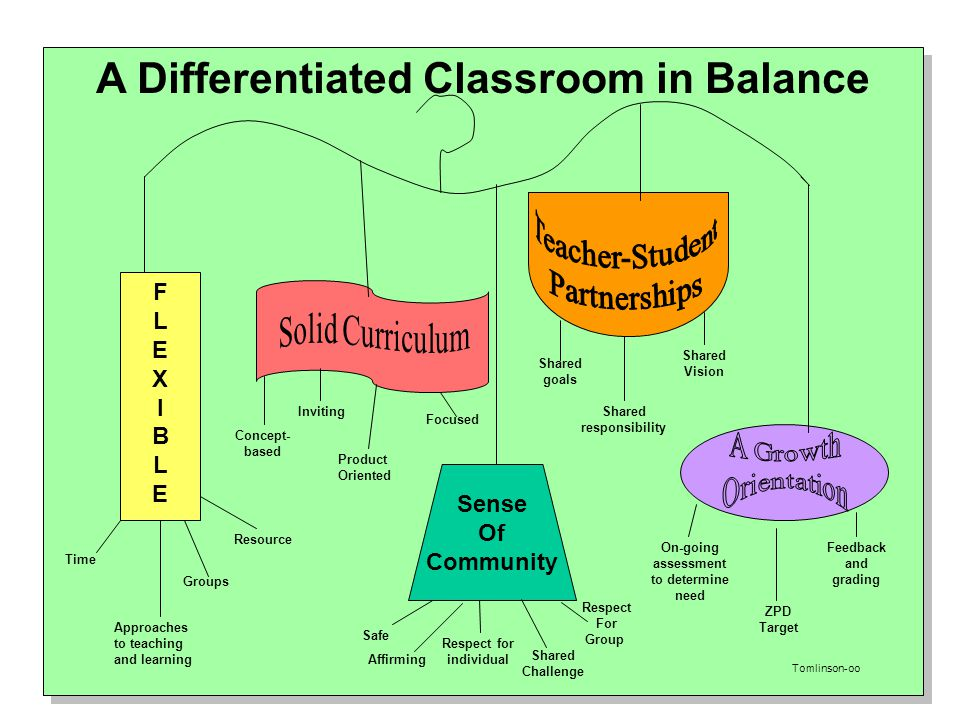 A Differentiated Classroom in Balance
