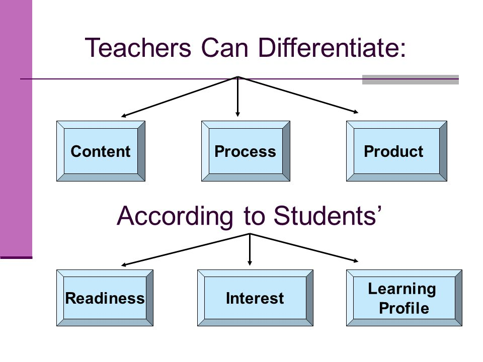 Teachers Can Differentiate: