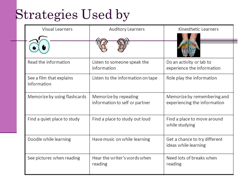 Strategies Used by Visual Learners Auditory Learners
