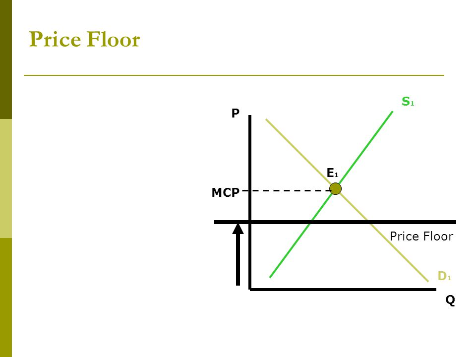 Price Floor S1 P E1 MCP Price Floor D1 Q