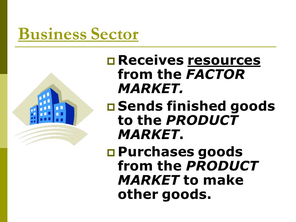 Business Sector Receives resources from the FACTOR MARKET.