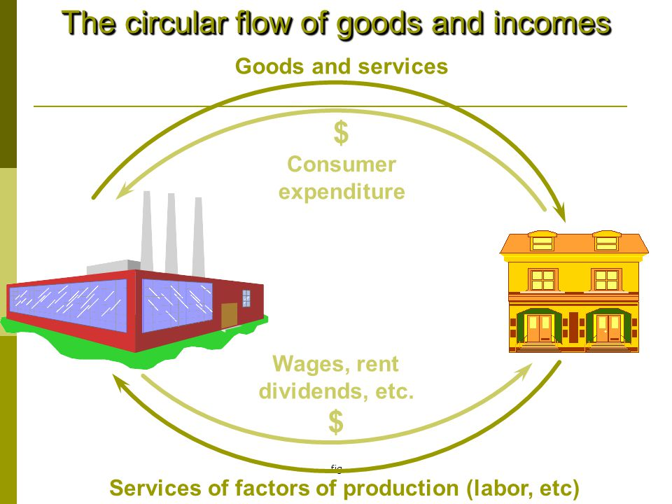 Services of factors of production (labor, etc)