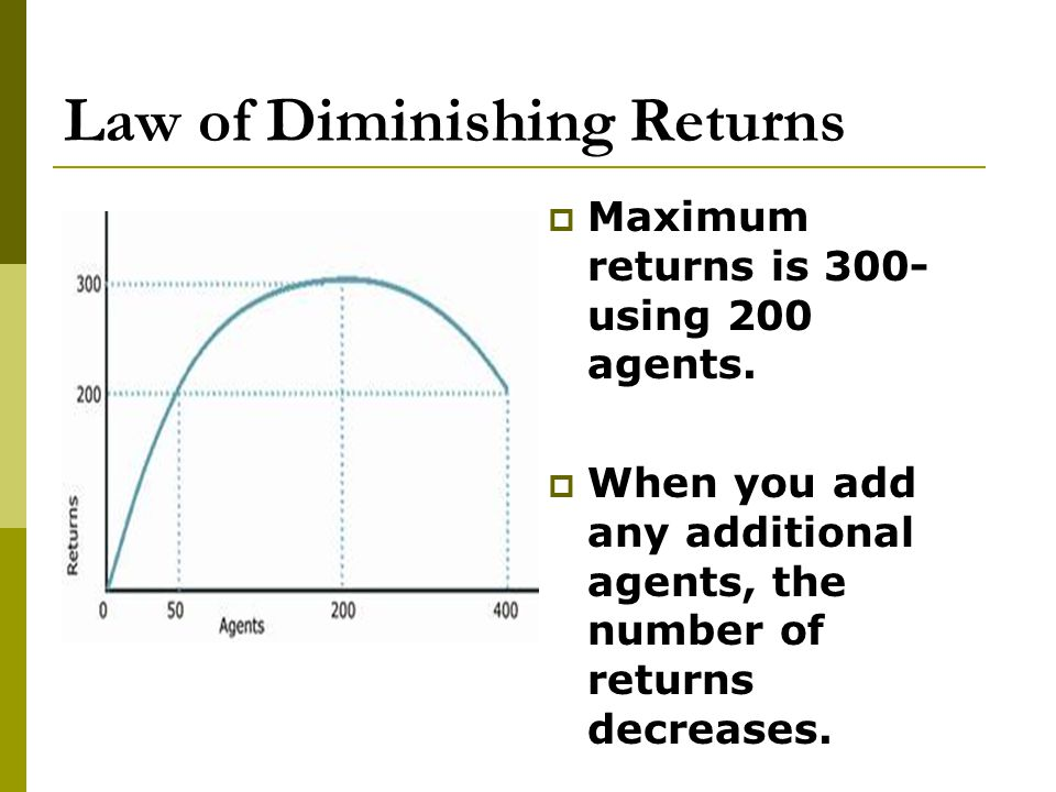 Law of Diminishing Returns