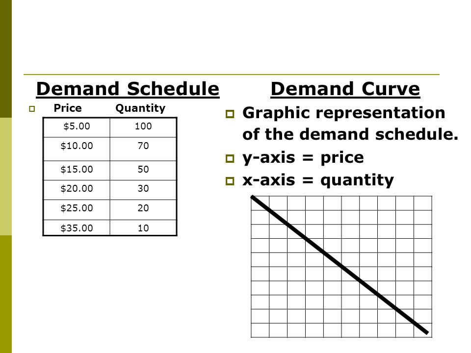 Demand Schedule Demand Curve