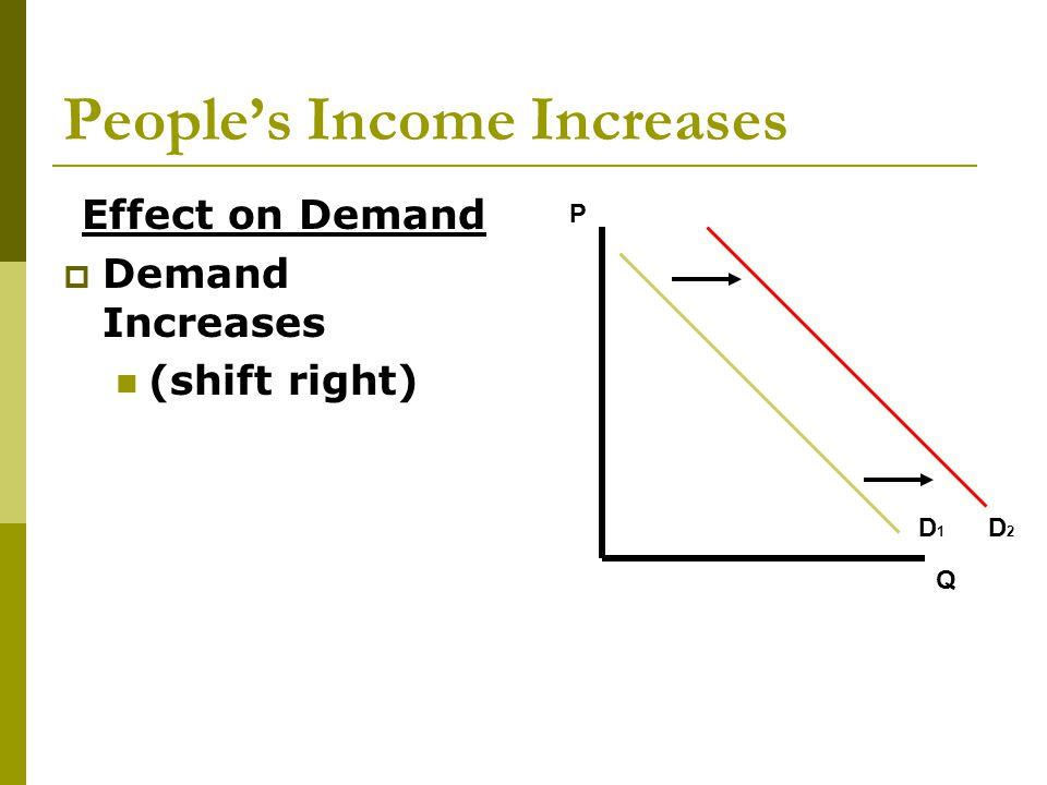 People's Income Increases