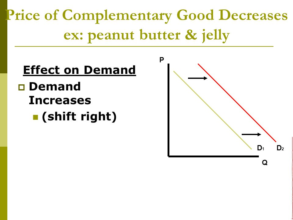 Price of Complementary Good Decreases ex: peanut butter & jelly