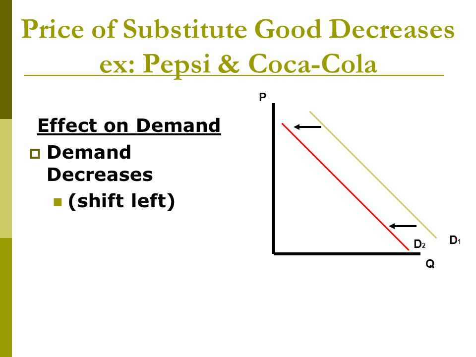 Price of Substitute Good Decreases ex: Pepsi & Coca-Cola