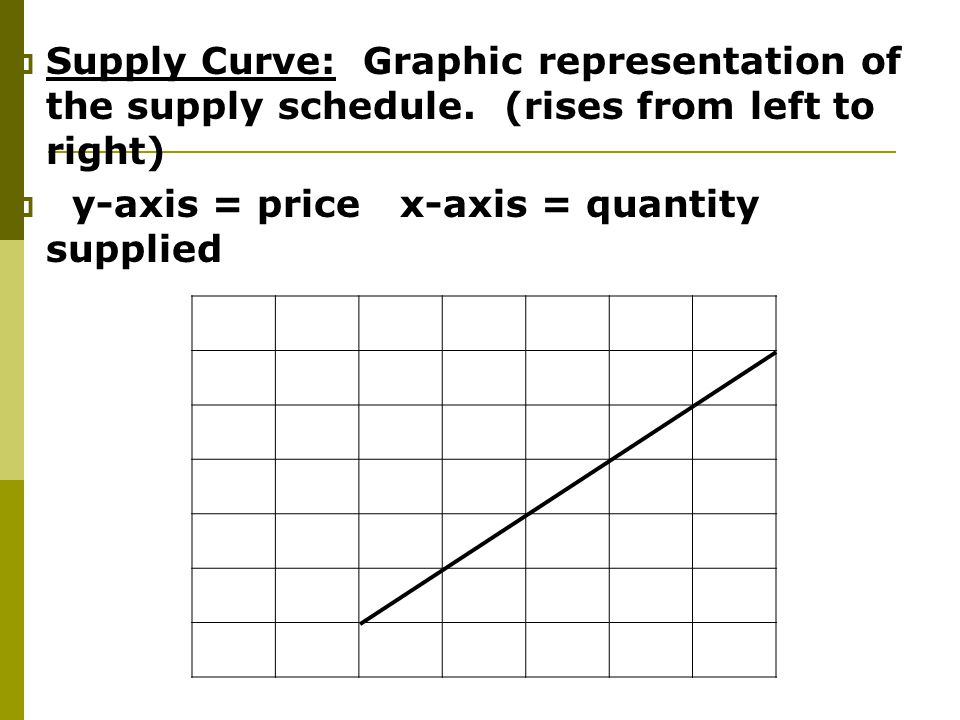 Supply Curve: Graphic representation of the supply schedule
