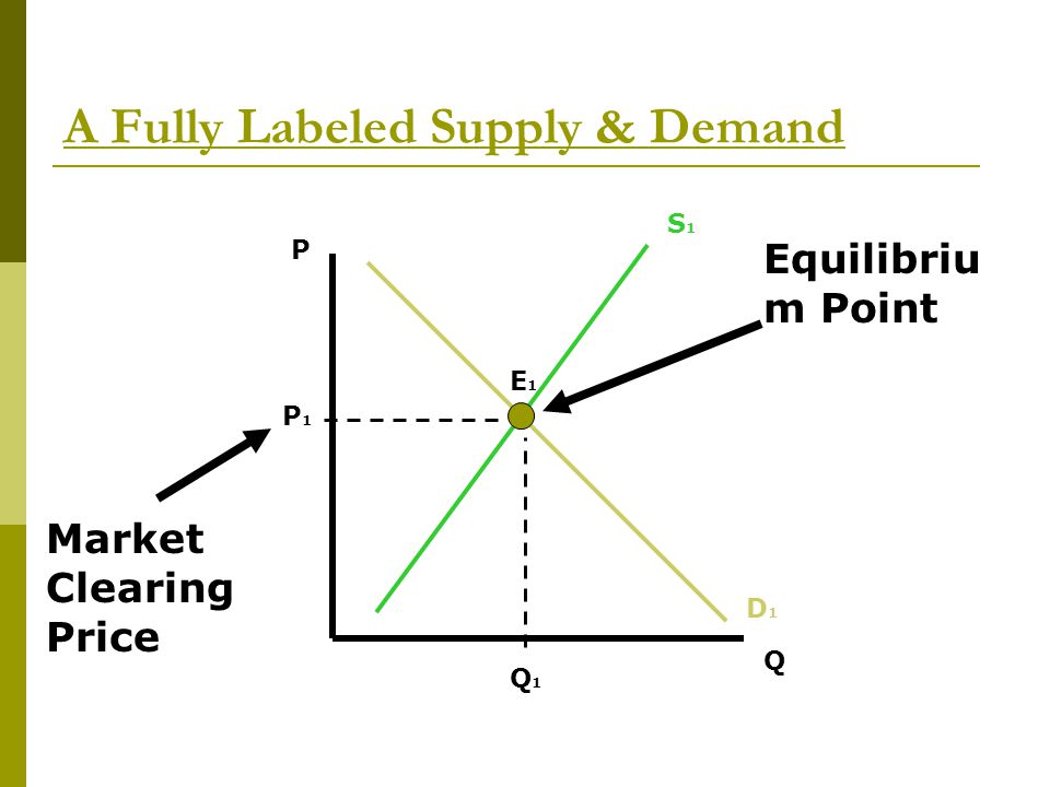 A Fully Labeled Supply & Demand