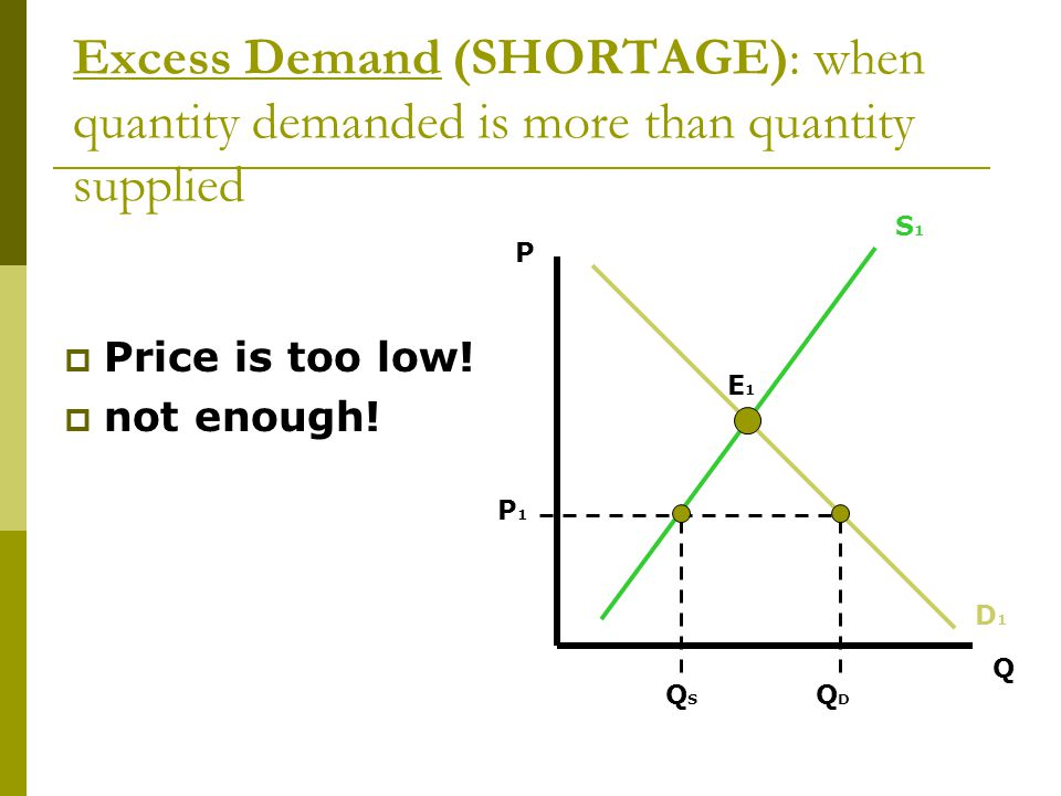 Excess Demand (SHORTAGE): when quantity demanded is more than quantity supplied