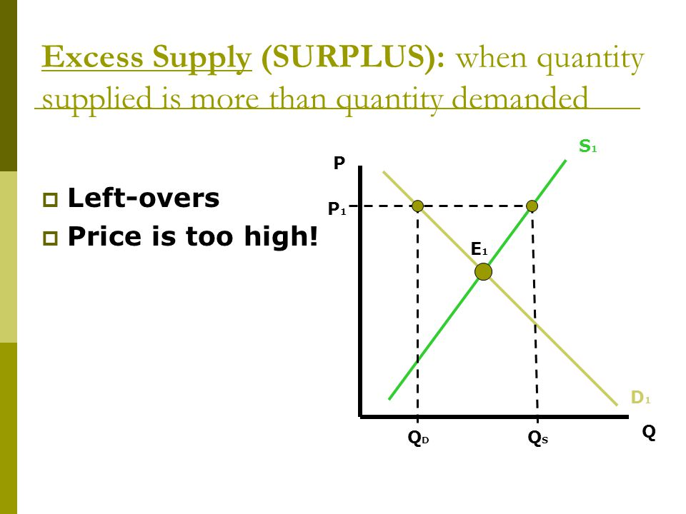 Excess Supply (SURPLUS): when quantity supplied is more than quantity demanded