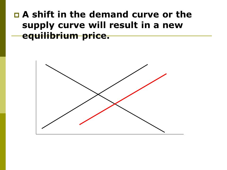 A shift in the demand curve or the supply curve will result in a new equilibrium price.
